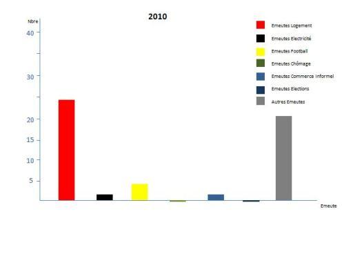 algérie 2010 graphique