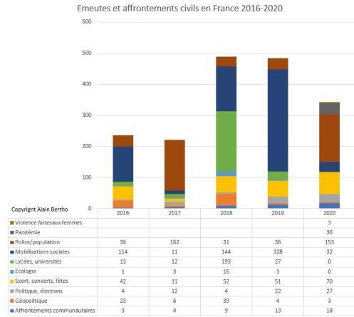 France 2016-2020