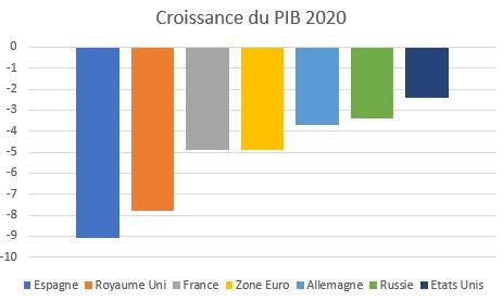 2 PIB 2020
